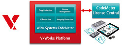 CodeMeter Security integrated in VxWorks 6.9 and VxWorks 7 Platform
